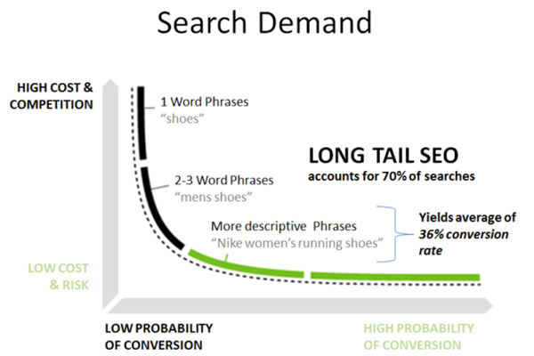 Long Tail Keywords SEO